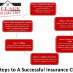 The Insurance Claims Process